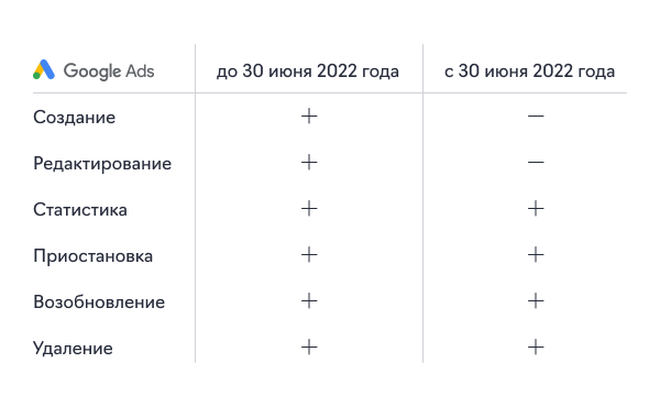 Новости контекстной рекламы за сентябрь 2021 года12