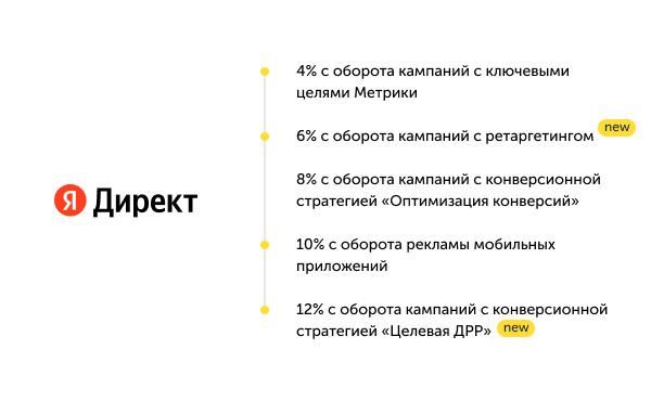 Новости контекстной рекламы за август 2021 года7