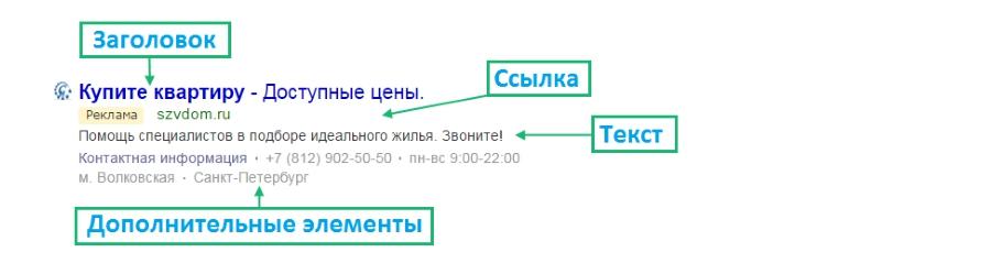 Как выглядит объявление в Яндексе