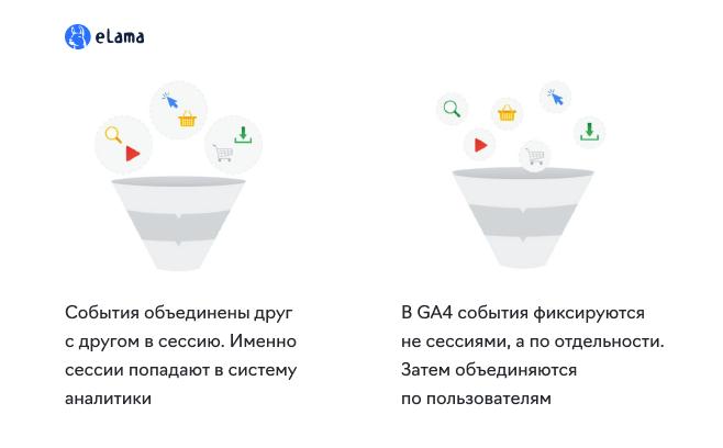 Что такое Google Analytics 4 и зачем нужно перейти1