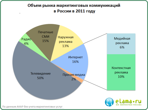 2010 г. выручка Яндекса от